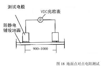 地面,防静电地垫点对点电阻和系统电阻测试演示图
