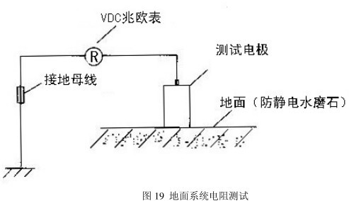 防静电地垫点对点电阻和系统电阻测试演示图