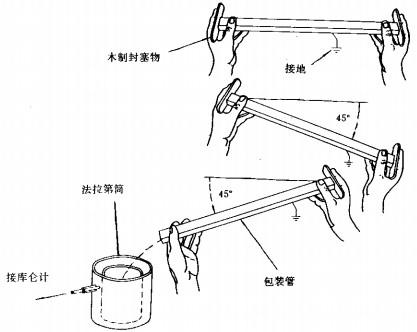 集成电路防静电包装管测试方法