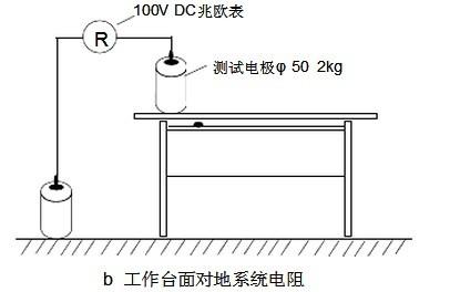 防静电台垫和地垫的测试方法相同